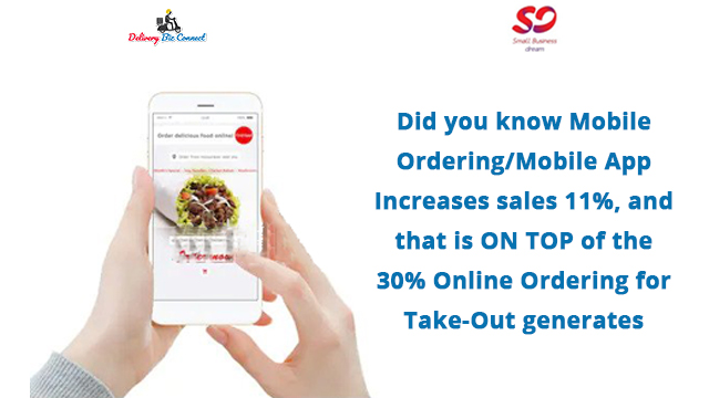 Did you know Mobile Ordering/Mobile App Increases sales 11%, and that is ON TOP of the 30% Online Ordering for Take-Out generates